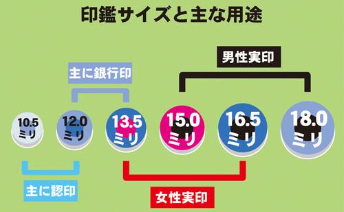 印鑑サイズ表